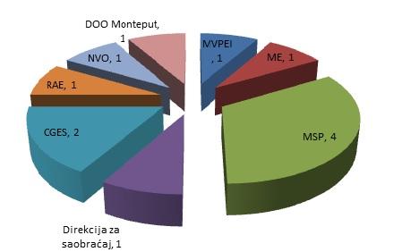 dijagram pp21